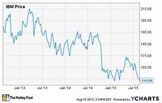 Unicredit Stock Price Chart Why Warren Buffett Loves Ibm S Declining Stock Price