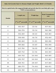Baby Average Length Chart Standard Height And Weight Chart For Baby Girls Mother