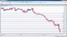 Usd Vs Jpy Live Chart Eurusd Technical Analysis January 26 30 2015 Euro Dollar