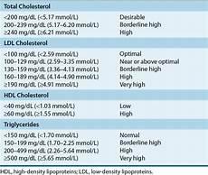 Cholesterol Levels Normal Range Chart Mmol L Hyperlipidemia Basicmedical Key