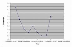 Excel 2010 Vba Chart Excel 2010 Vba Plotting Graphs Macro Stack Overflow