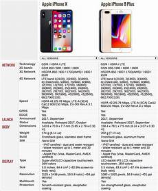 Iphone 8 And Iphone X Comparison Chart Iphone X Vs Iphone 8 Plus Comparing The Best Of Apple