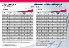 B16 Bolt Torque Chart Recommended Bolt Torque Requirements
