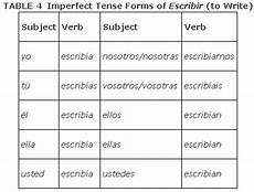 Escribir Conjugation Regular Verbs In The Imperfect