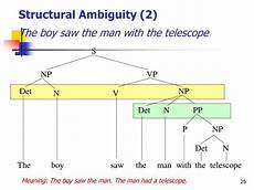 Structural Ambiguity Trees Ppt Syntax The Analysis Of Sentence Structure