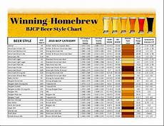 Homebrew Off Flavors Chart Bjcp Style Chart