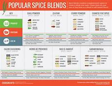 Spice Guide Chart Our Infographic Guide To Flavoring With Spices Cook Smarts