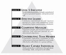 Level 5 Leadership Good To Great By Jim Collins Book Summary Amp Pdf