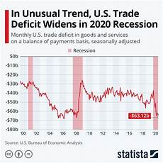 Us Trade Deficit Chart 2018 Chart In Unusual Trend U S Trade Deficit Widens In 2020