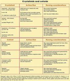 How To Chart Iv Fluids Iv Fluids I Can Never Remember These Nursing