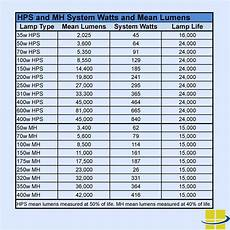 Led Wattage Conversion Chart How To Find Led Equivalent Wall Packs Replacing Hids