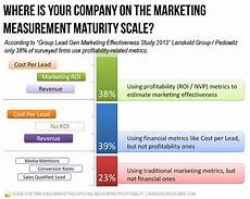 Guide For Tracking Marketing Kpis And Profitability