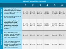 Obamacare Plan Comparison Chart Obamacare Open Enrollment Period For 2015 Begins