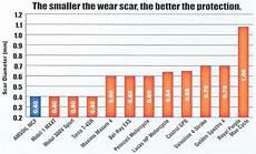 Diesel Engine Oil Comparison Chart Best Motorcycle Oil 10w 40