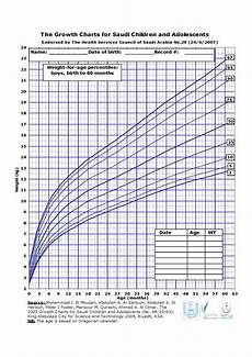 Baby Growth Chart Boy Calculator Baby Boy Weight Growth Percentile Chart Pdf Format E