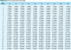Future Value Of Solved Present Value And Future Value Lloyd Inc Estimate