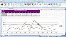 Charts And Graphs Microsoft Excel 2010 Creating A Line Graph In Microsoft Excel Youtube