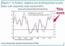 Sydney Auction Clearance Rate Chart Sydney Auction Clearance Rates Are Tumbling Closer To The