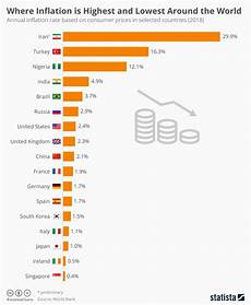 World Inflation Chart Chart Where Inflation Is Highest And Lowest Around The
