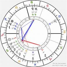 Brad Pitt Birth Chart Brad Pitt Birth Chart Horoscope Date Of Birth Astro