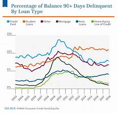 Student Loan Delinquency Rate Chart Average Student Loan Debt In The U S 2019 Statistics