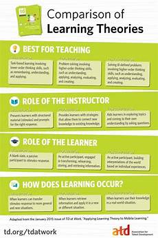 Learning Theories Comparison Chart Comparison Of Learning Theories Infographic E Learning