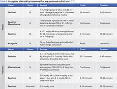 Emt Medications Chart Ketamine Considerations For Prehospital Use Jems