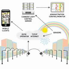 Kaydee Light Control Solutions Street Light Control System At Rs 9000 Unit S Midc