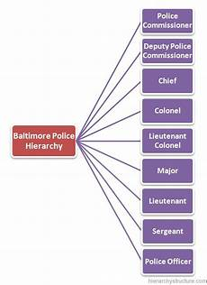 Police Officer Rank Chart Baltimore Police Hierarchy Hierarchical Structure And Charts