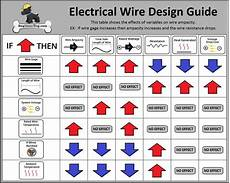 Guide Chart Free Electrical Wire Gauge Sizing Calculator Engineerdog