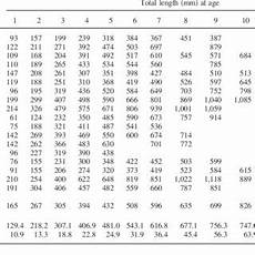 Flathead Catfish Length Weight Chart Pdf Age Growth And Mortality Of Introduced Flathead