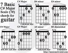 C Major Guitar Chord Chart C Major Scale Charts For Guitar And Bass