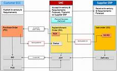 Vendor Managed Inventory Process Flow Chart Snc Supplier Managed Inventory Integration Key Settings