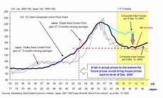 London Sugar No 5 Price Chart Tokyo House Prices A Cautionary Tale For London And The