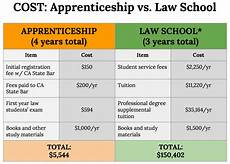 How Many Years Of School To Become A Dentist How To Be A Lawyer Without Going To Law School