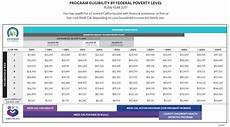 Covered California Eligibility Chart 2019 Why Are My Children Medi Cal Annual Vs Monthly Income