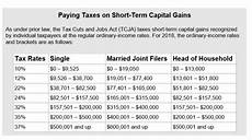 Capital Gain Rate Chart Capital Gains Rates Before And After The New Tax Law Mueller