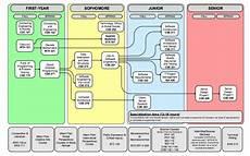 Diet Chart For Software Engineer Software Engineering Course Flowchart 2017 18 Dept Cec