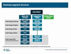My Duke Chart Org Duke Energy The Trough Is In Duke Energy Corporation