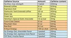 Caffeine Content Chart How To Use Caffeine To Improve Your Athletic Performance