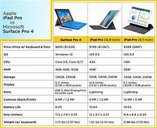 Surface Comparison Chart Can The Microsoft Surface Pro 5 Compete With Ipad Pro