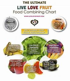 Natural Hygiene Food Combining Chart Learn How To Properly Food Combine With This Quick Guide