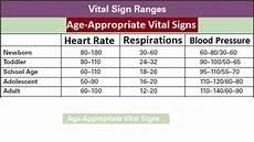 Toddler Blood Pressure Chart Vital Signs Normal Ranges Medical Estudy