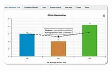 Block Resolution Time Chart In Kanban