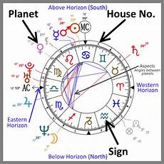 Zodiac Sign Birth Chart Astrological Birth Chart And Daily Horoscope
