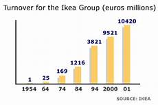 Ikea Growth Chart Bbc News Business How Ikea Won Over The Brits