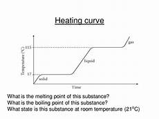 Cooling Curve Heating Amp Cooling By Gemslw Teaching Resources Tes
