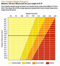 Healthy Weight Chart Healthy Weight Chart Healthy Weight Pinterest