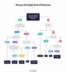 Business Activities Chart The Seven Most Popular Types Of Businesses Volusion
