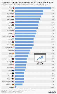 Eu Gdp Chart The Eu S Autumn Economic Growth Forecast Infografik